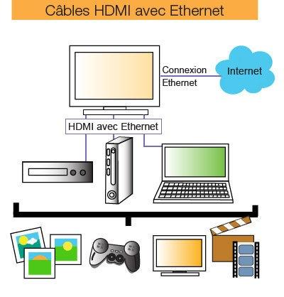 cable-HDMI-avec-Ethernet