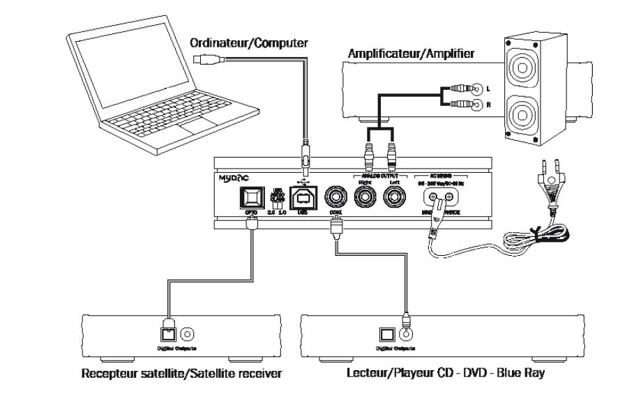 schema installation du DAC audio Micromega MyDac
