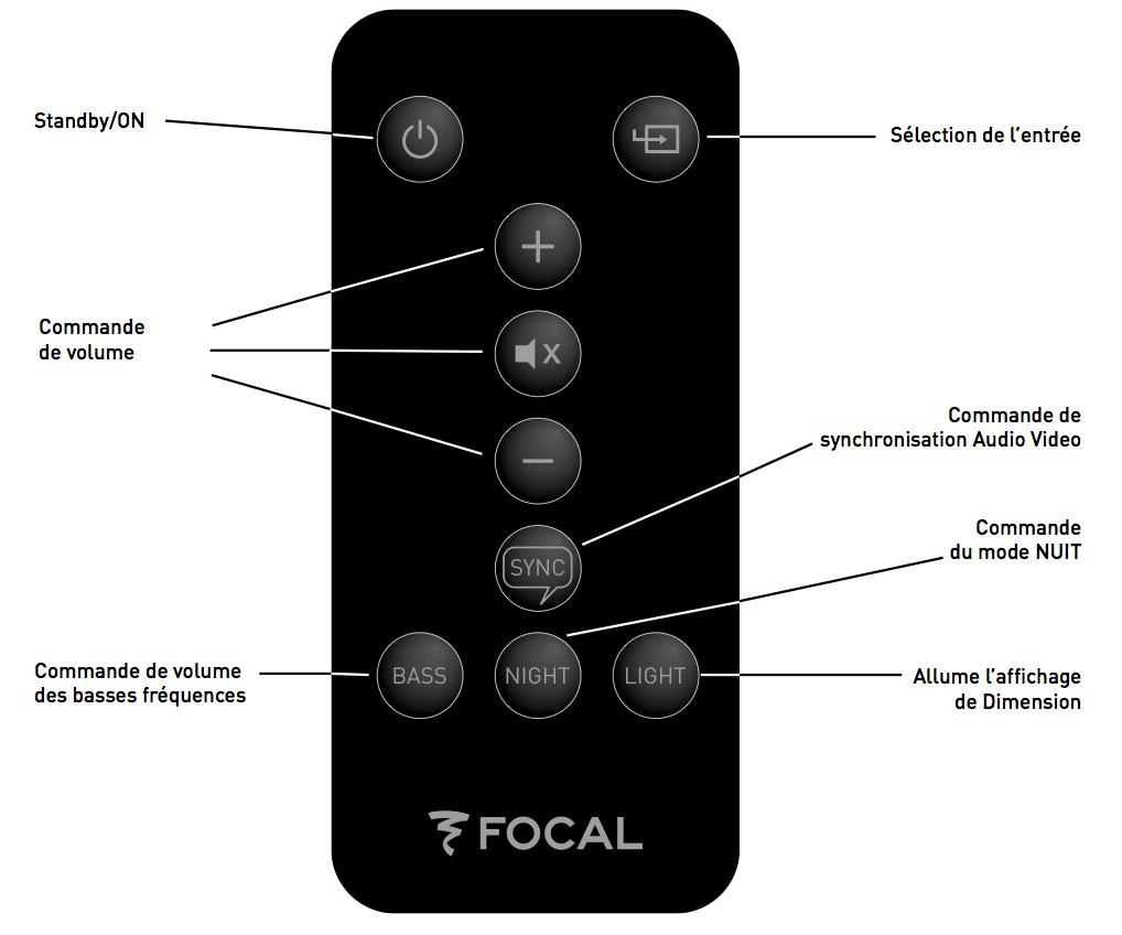 télecomande focal dimension
